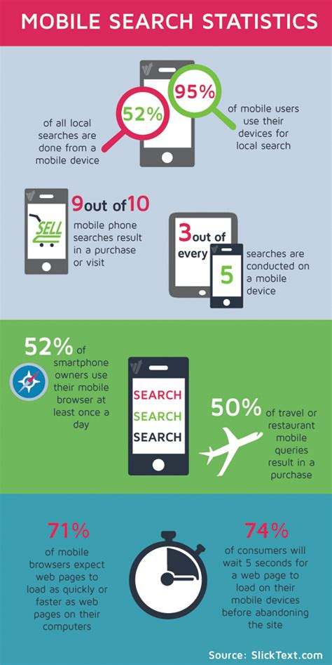 Lookup Mobile The Most Of Mobile Mobile Search Convert
