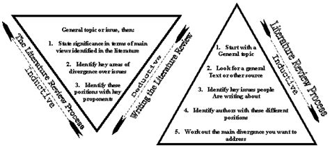 Inductive And Deductive Triangles