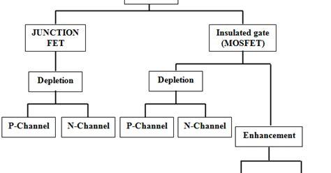 transistor efek medan adalah elekronika transistor efek medan fet
