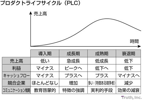 Mba Marketing Terms by プロダクトライフサイクル Plc Mba Tips 株式会社トゥルース Inc
