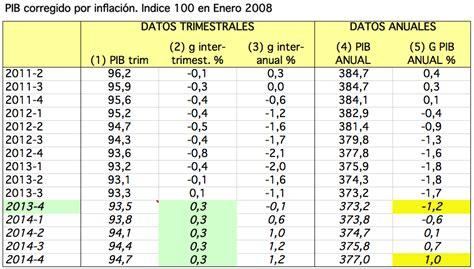 tabla de inflacion anual en paises seleccionados de tabla de inflacion anual en paises seleccionados de