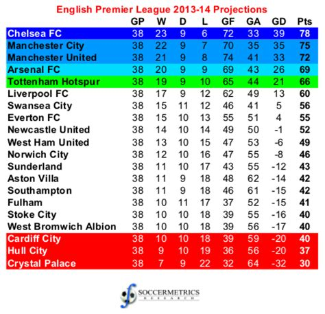 premier league table 2013 14 projecting the 2013 14 premier league
