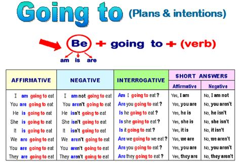 preguntas con going to con who english exercises going to