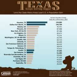 Tx Population 2014 U S Census Bureau Releases Population Estimates For