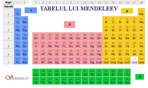 cu tavola periodica logica tabelului lui mendeleev scientia ro