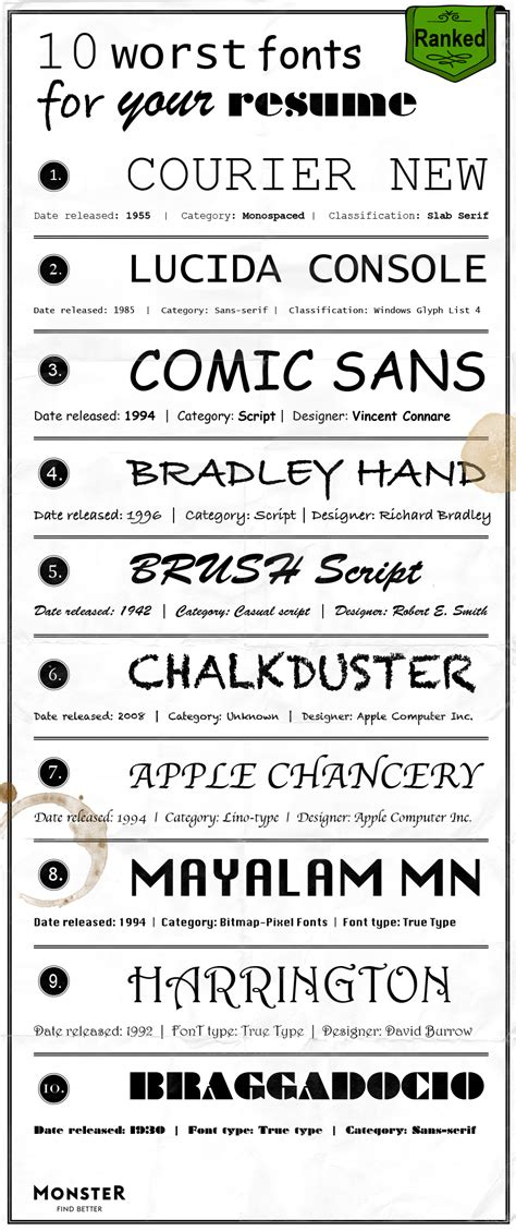these are the best worst fonts to use on your resume the worst fonts for your resume monster com