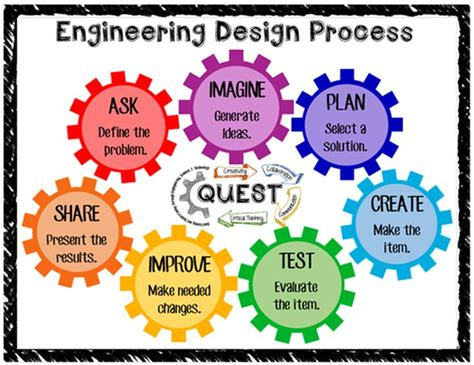 design engineer meaning best 25 engineering design process ideas on pinterest