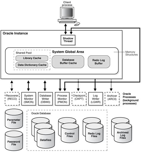 database design guidelines in oracle oracle database architecture on windows