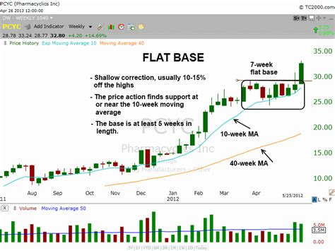 get around pattern day trader rule how to find the best stocks to buy before they breakout