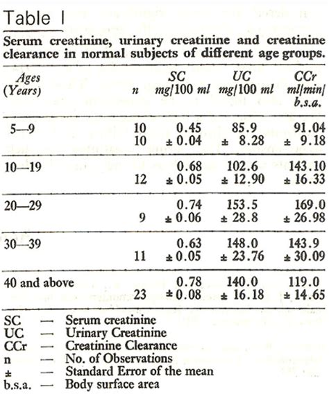 normal s creatinine serum creatinine clearance