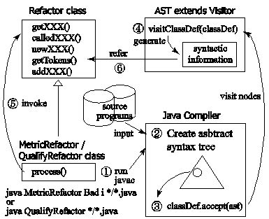 visitor pattern compile ga driven automatic refactoring based on design patterns
