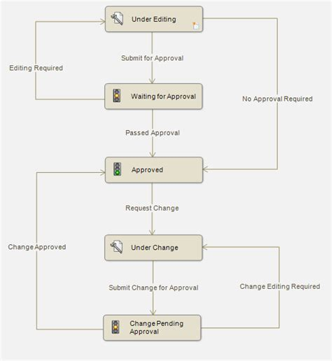 workflow capabilities powerful data management capabilities with solidworks pdm