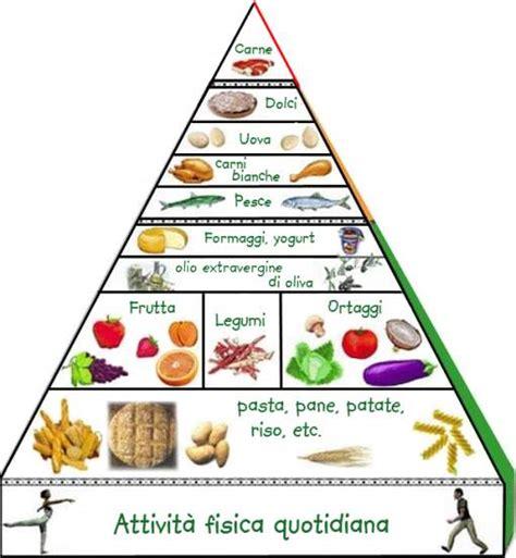 immagine piramide alimentare un mistero chiamato piramide alimentare