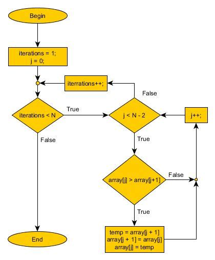 flowchart sort 25 best ideas about sort on idea