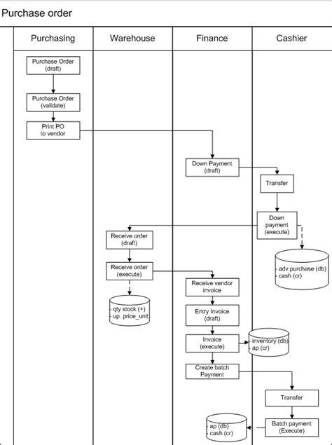 membuat flowchart proses bisnis proses bisnis purchase order pt proweb indonesia