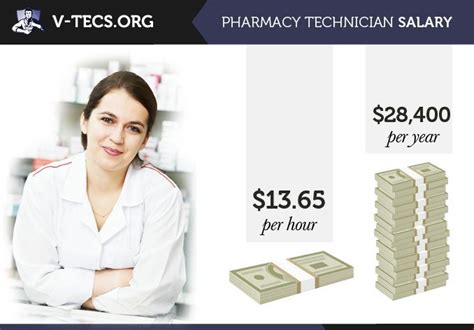 Pharmacist Pay Scale by Pharmacy Technician Salary