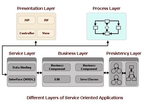 service layer pattern exle java soa architecture java dasmu us