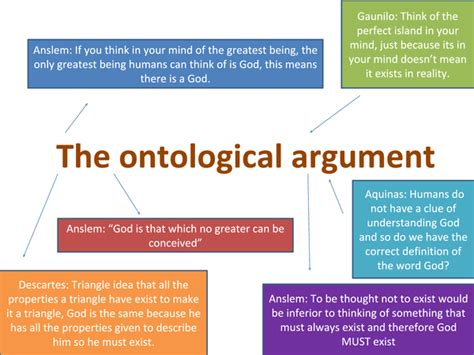revise philosophy for as mind map revision tools for ontological argument and religious language presentation in a