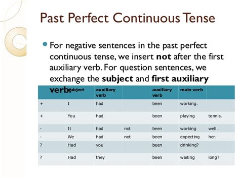 past perfect tense sentence pattern exles of different tenses