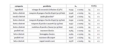 acqua distillata uso alimentare aw degli alimenti tabella 8 food in progress