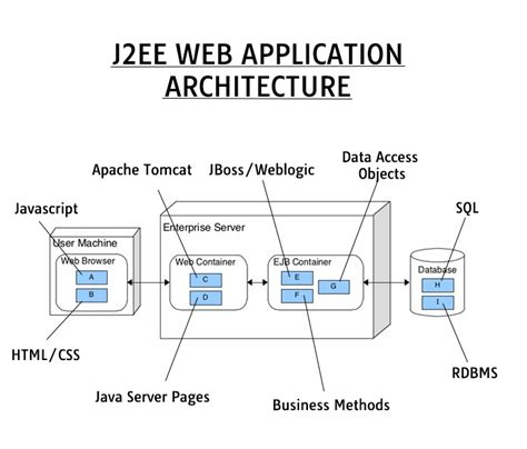 sle architecture diagram for web application j2ee web application architecture are these lables right