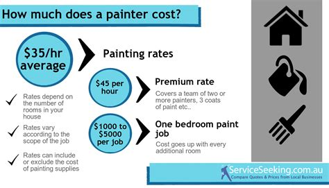 house painter hourly rate house painters hourly rate 28 images hourly rate for