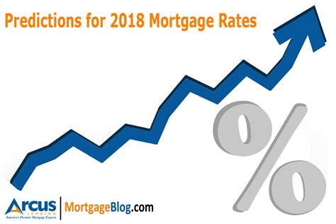 Mba Mortgage Finance Forecast 2018 by Mortgage Interest Rate Prediction For 2018 Mortgage