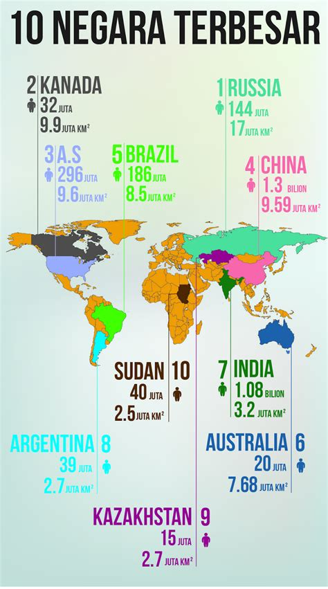 blog santai statistik  negara terbesar  dunia