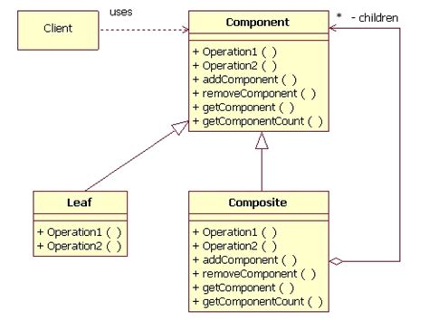pattern quote java a look at the composite design pattern javaworld