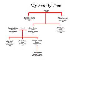 family tree these were the days of my life