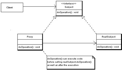 pattern proxy java proxy design pattern in object oriented programming like java