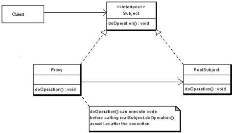 proxy pattern in java using reflection 代理模式 proxy pattern 学步园