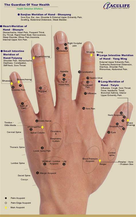 Pdf Index Finger by Reflexology Charts Foot Ear Reflexology Chart Tips