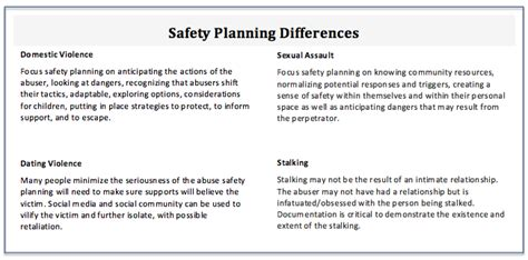 18 domestic violence safety plan template does your