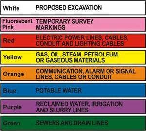 utility flag colors color codes for missouri one call system 1 800 dig rite
