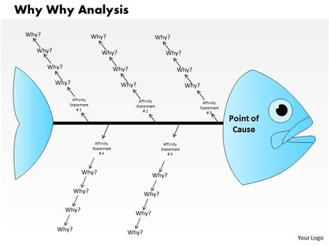 why why analysis template why why analysis powerpoint presentation slide template