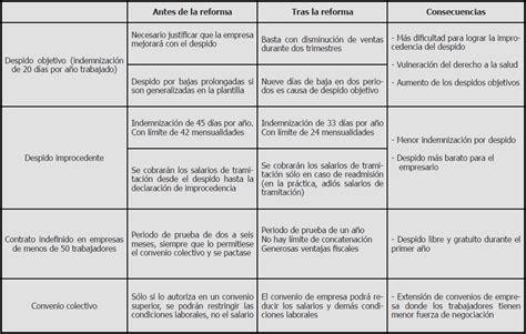Calendario Despues 2012 Gatos Sindicales Reforma Laboral Antes Y Despu 233 S