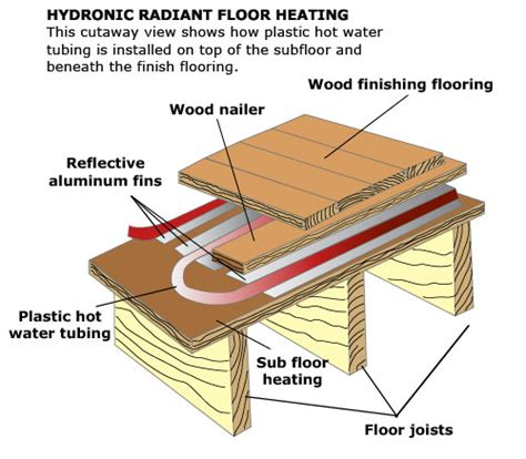 hiw well does wood floor conduct radiant heat radiant floor heating electric hydronic radiant floor