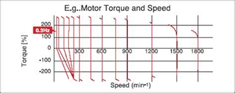 induction motor torque production inverter sj700 sj700d series features hitachi industrial equipment systems