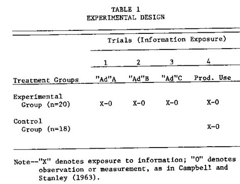 experimental design elements effects of expectation creation and disconfirmation on