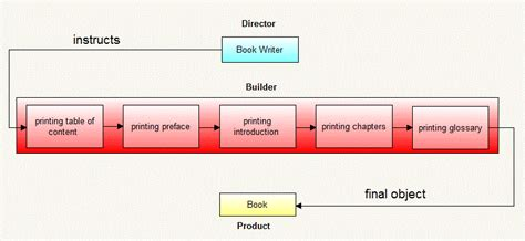 builder pattern in java wiki bridge design pattern in java java2blog
