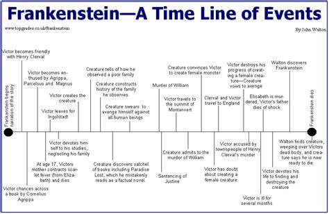 analysis of frankenstein novel mrs hirzel s english website 2012 2013 ap blog