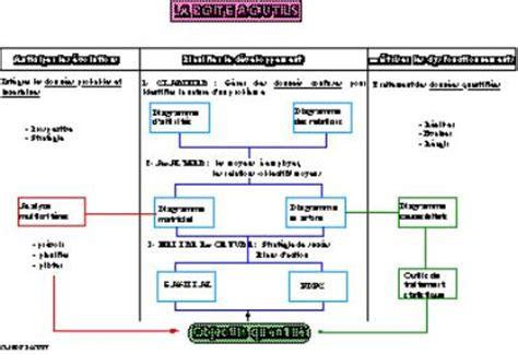 diagramme fast exercice corrigé la qualit 233 au japon apr 232 s les grands ma 238 tres
