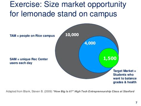Rice Mba Class Size by Entrepreneurial Opportunity Assessment