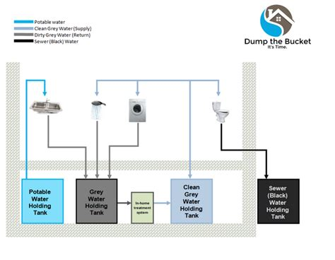 Water Management Shower by Bethel Team Envisions Greywater Recycling Alaska