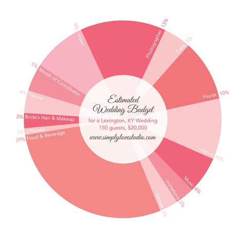 typical budget for wedding invitations average cost of wedding invitations gallery wedding