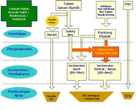 deteksi kebocoran air pac pengolahan limbah farmasi rumah sakit syafitrianispurbani