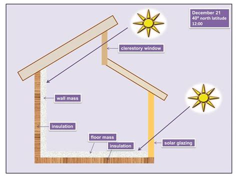 House Plans With Window Walls by Clerestory Windows In Passive Solar Homes Solar365
