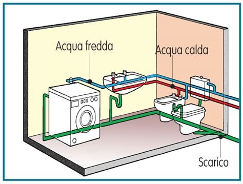 misure scarichi bagno impianto idraulico bagno bricoportale fai da te e bricolage