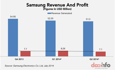 samsung yearly revenue samsung electronics co ltd 005930 losing out to local smartphone vendors in 2014